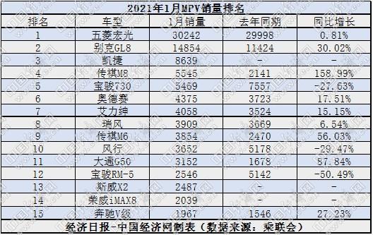 MPV板块仍延续萎缩态势 1月国内狭义乘用车市场销量为216.0万辆