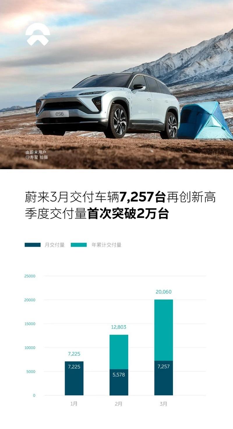 蔚来一季度交付20060辆车 同比增长422.7%