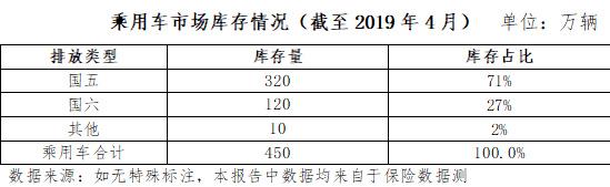小学生怎么赚钱:中汽协:建议部分地区给予国五车型充分过渡期