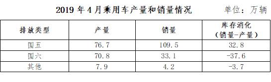 农村赚钱小项目:中汽协:建议部分地区给予国五车型充分过渡期