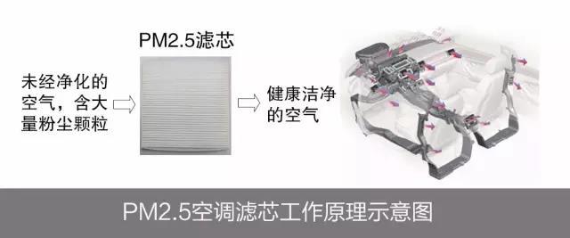 """N95级防护+远程杀菌_广汽传祺全系车型升级""""病毒防护罩"""""""