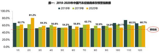 2020年新车销量或下滑2% 新能源车将实现两位数增长