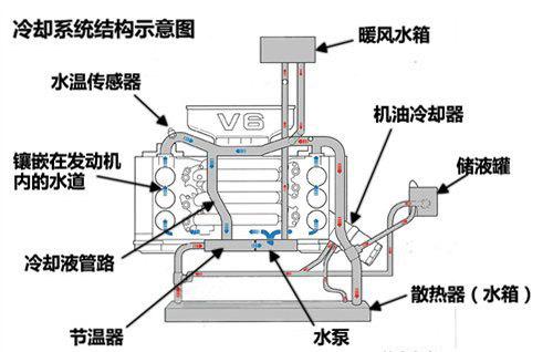 冷却系统工作原理