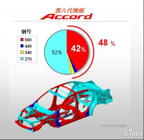 雅阁车身结构图和钢板强度分布