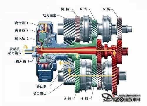 元芳:双离合自动变速器
