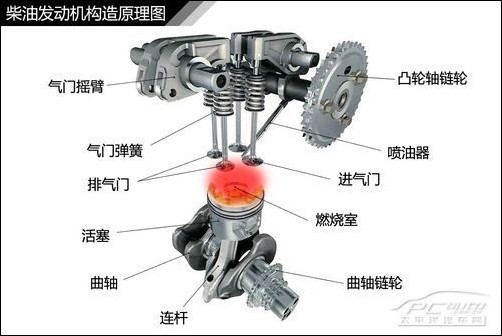 在我们日常养车中,定期更换机油机滤、检查水箱水是必不可少的项目,这对发动机的工作性能有着重要的影响。机油、水箱水分别是发动机润滑系和冷却系的重要载体,那它们是怎样对发动机进行润滑和冷却的呢?下面我们一起来了解一下吧。   发动机如何润滑?   发动机内部有许多相互摩擦运动的零件,如曲轴主轴颈与主轴承、凸轮轴颈与凸轮轴承、活塞、活塞环与气缸壁面等等,这些部件运动速度快,工作环境恶劣,它们之间需要有适当的润滑,才能降低磨损,延长发动机的寿命。机油作为发动机的血液,对发动机油具有润滑、冷却、清洗、密封和防