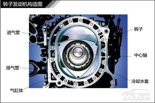 发动机润滑与冷却系统解析; 转子发动机工作原理