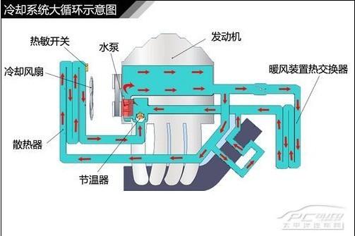 图解汽车 发动机润滑 冷却系统解析高清图片