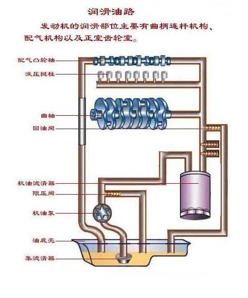 汽车油路系统图解