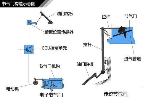 发动机涡轮增压原理解析