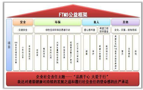 企业公益事务管理组织架构