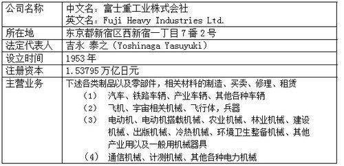 斯巴鲁汽车(中国)有限公司概要高清图片