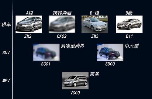 海马汽车布局产品一览-海马新车酷似奔驰E系轿车 开辟B 级市场高清图片