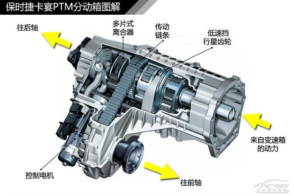 4Motion比4xMotion少了一個x,性能上會弱一些。途觀上的4Motion核心部件是一套第4代Haldex多片離合式扭矩分配單元。由於沒有中央差速器,這套系統也只算得上是適時四驅系統。而現款途銳上採用的4Motion系統則是採用了帶有托森式差速器的分動箱。沒有了多片離合器,這套四驅系統也就不能手動鎖止這個托森式差速器了。托森式差速器是一種具有自鎖止功能的純機械式差速器,當前後輪出現一定的轉速差時便會自鎖止,鎖止響應是沒有延遲的。這比電控鎖止系統要快很多。