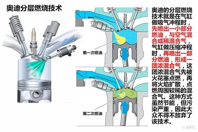 1.6 XL CVT 酷咖版   另外一个要提的就是日产的HR16DE发动机,它也算是目前比较先进的歧管喷射技术。我们知道现在绝大部分发动机的一个气缸都配有两个进气门和两个排气门,这台发动机则采用了DIS双喷油嘴技术,在每个进气门上方都配有一个喷油嘴,一个气缸配2个喷油嘴自然可控性更强,喷油量也就更精确。目前国内搭载HR16DE发动机的车型有日产轩逸以及部分骐达车型。   缸内直喷(Direct injection)   缸内直喷,顾名思义就是将喷油嘴的位置移到了气缸内,直接在气缸里喷油。这样一来所需