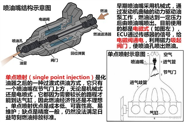 浅析发动机燃油供给系统 缸内直喷唱主角