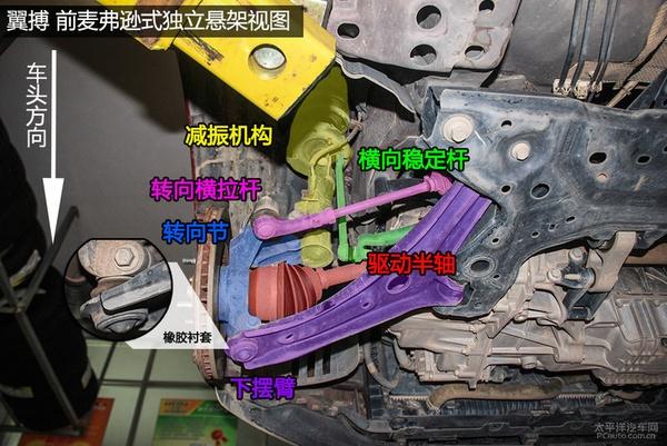 翼搏底盘布局较为工整,各个零部件清晰可见,因没有四驱系统,底盘平整,这一点对油耗表现有很大帮助。前悬架是麦弗逊式独立悬架;后悬架是扭力梁式非独立悬架,并且弹簧与减振器为分离式布置。    前悬挂及细节实拍   翼搏前悬架为麦弗逊式独立悬架,减振器与弹簧结合使悬架所占的空间更小。俗称羊头的转向节材料是铸铁,铸铁材质具有有较高强度、较好韧性和塑性。