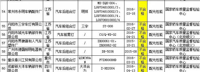 质检总局公布汽车灯具抽检结果 七批次产品不合格