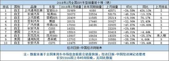 """2月SUV:自主包揽前六 """"黑马""""宝骏510登顶"""