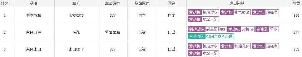 """东风日产""""制动门""""风波未平:召回方案消费者不买账"""