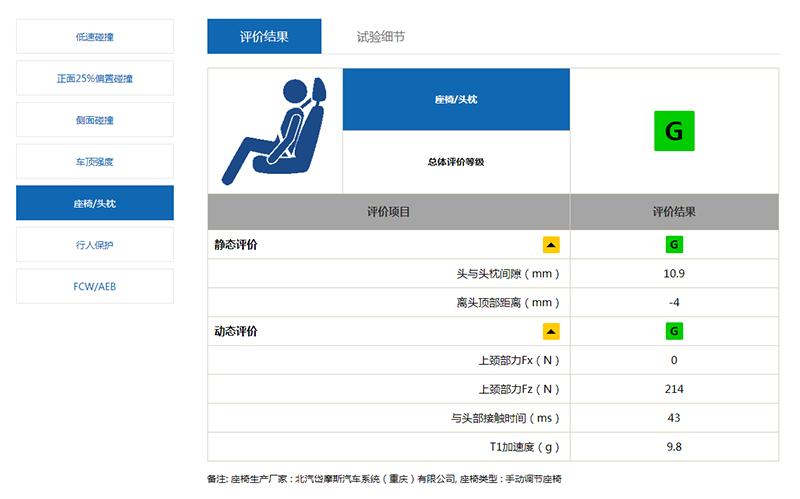 北京现代菲斯塔中保研碰撞A柱变形 维修经济性差