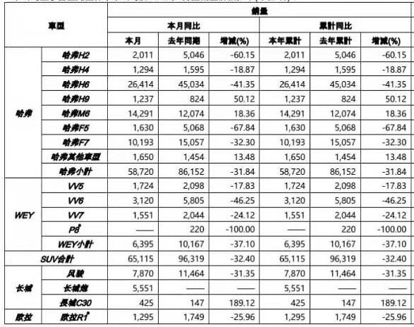 长城汽车1月销量80261辆 同比跌28%